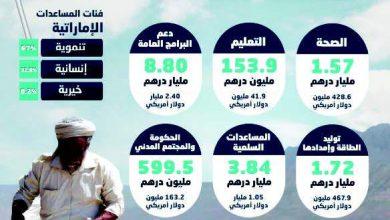 صورة 18.06 مليار درهم مساعدات الإمارات لليمن