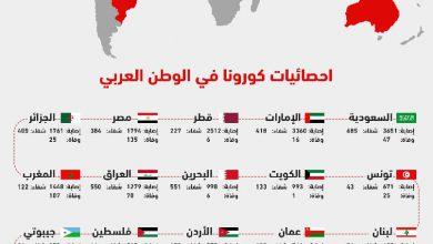 صورة إنفوجرافيك| إحصائيات كورونا في الوطن العربي