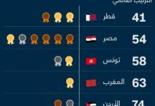 صورة 9 دول عربية حازت على ميداليات في أولمبياد طوكيو.. إليكم ما هي..!